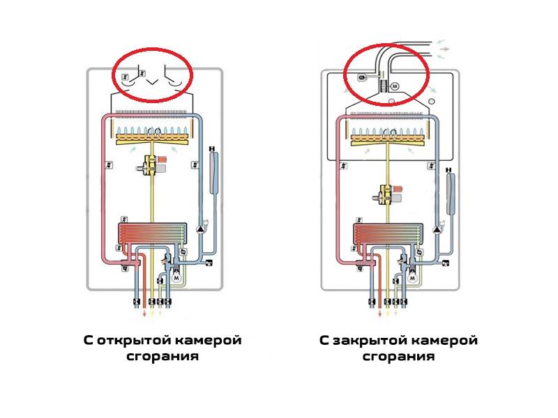 Газовые котлы отопления с камерой сгорания открытого и закрытого типа