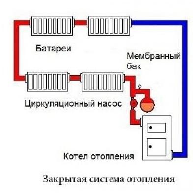 Закрытая система отопления монтаж и обслуживание