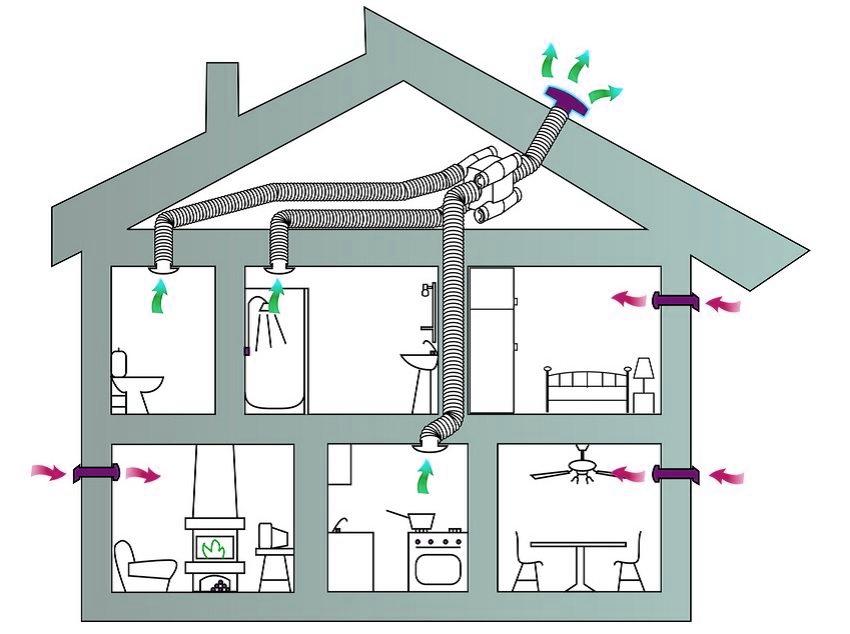Комбинированная вентиляция для частного дома