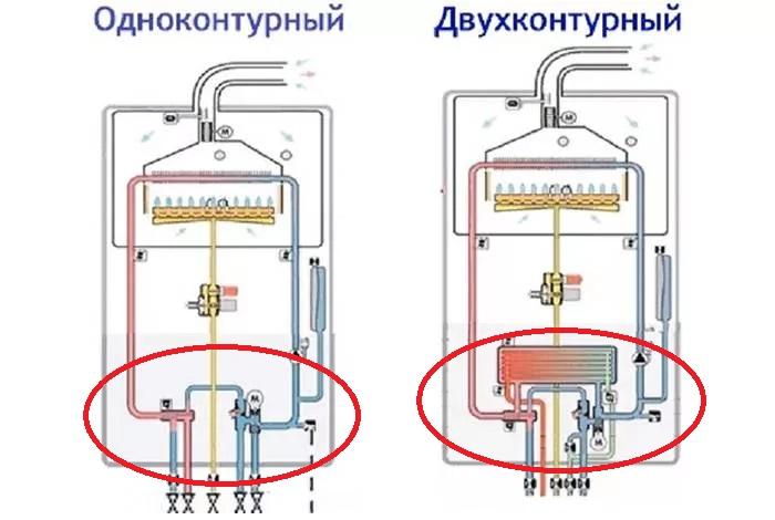 Одноконтурные и двухконтурные газовые котлы отопления