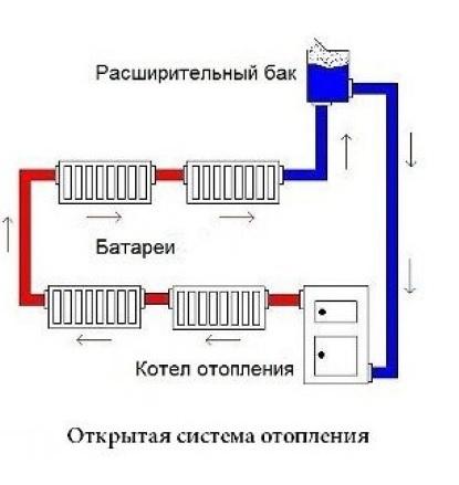 Ремонт систем отопления в Самаре | Дикс-Самара