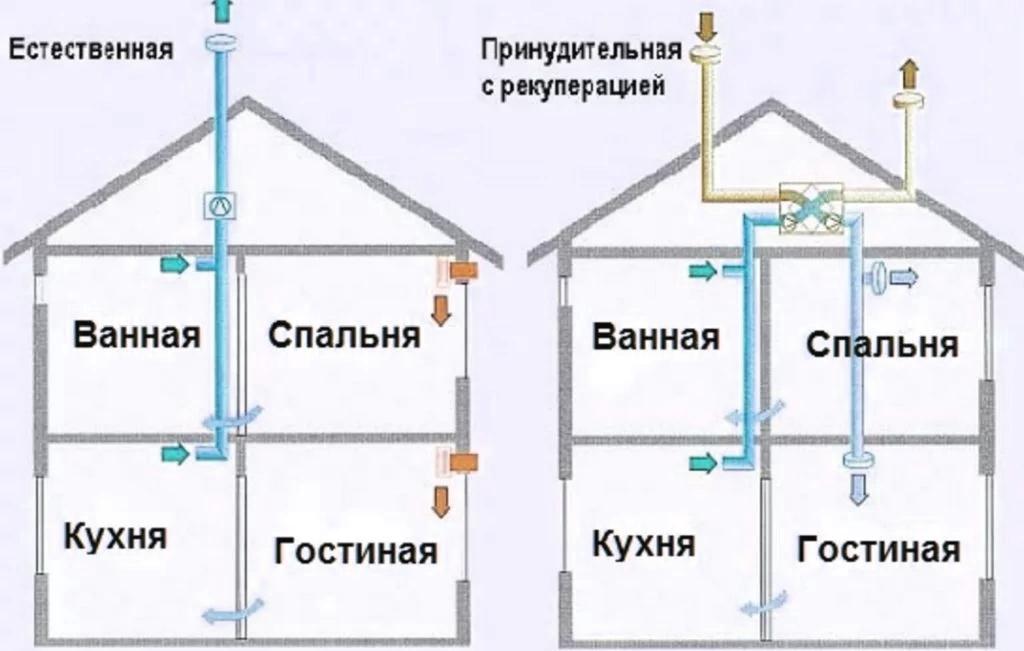 Схема вентиляции в частном доме с выходом на крышу