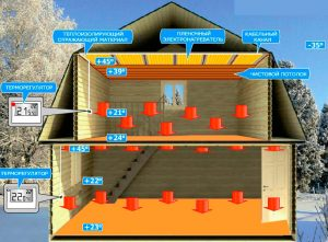 система отопления инфракрасными излучениями, Дикс-Самара