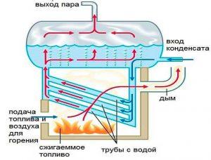 паровая система отопления, Дикс-Самара