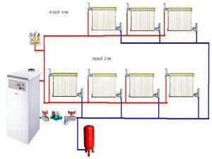 водяная система отопления, Дикс-Самара