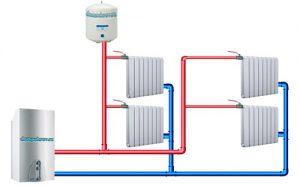 классификация систем отопления, Дикс-Самара