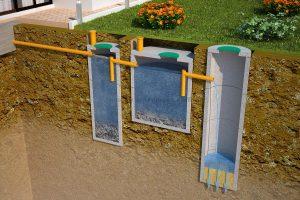 Канализация,виды канализаций,система канализации