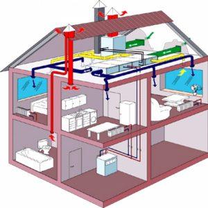вентиляция, оснащение, установка вентиляции в коттеджах, вентиляция Самара, коттедж, система, проектирование, этапы, монтаж