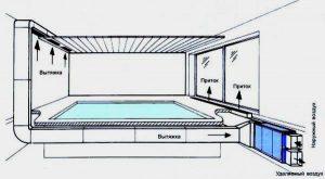 вентиляция, недорого, проектирование, монтаж, установка вентиляции, вентиляция Самара, бани, бассейна, вентиляция бани и бассейна