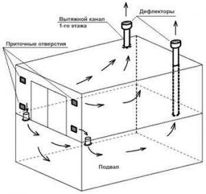 Естественная пассивная приточная вентиляция