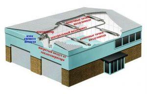Система отопления производственных зданий. Заказать монтаж,проектирования теплоснабжения, заказать проектирование теплоснабжения, системы теплоснабжения для промышленных зданий. системы отопления для промышленных зданий