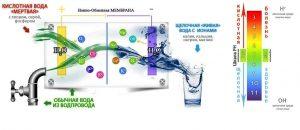 Ионизация воды, обеззараживание воды методом ионизации, обеззараживание воды, процесс ионизации, очистка воды