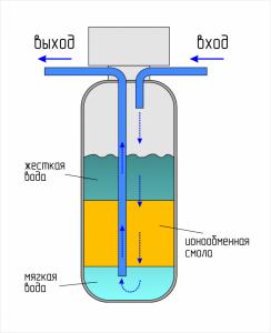 водопровод, водоснабжение в Самаре, купить водопровод в Самаре по низким ценам, снижение жесткости воды, смягчение воды, умягчение воды, системы смягчение воды, смягчение воды в доме
