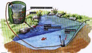 Природный фильтр очистки воды, водоподготовка воды, водоподготовка воды в загородном доме, водоподготовка воды на производстве, водоподготовка воды в частном доме, водоподготовка воды в квартире