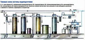 Схема водоподготовки воды, водоподготовка воды, водоподготовка воды в загородном доме, водоподготовка воды на производстве, водоподготовка воды в частном доме, водоподготовка воды в квартире