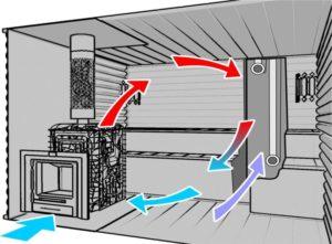 проектирование вентиляции для бассейнов