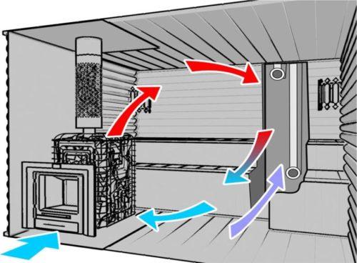 проектирование вентиляции для бань и саун
