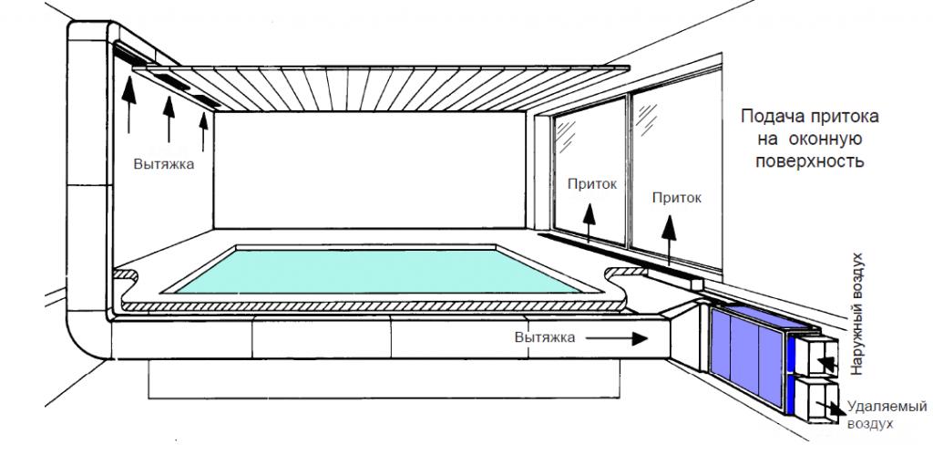Монтаж вентиляции бассейна в Самаре | Дикс