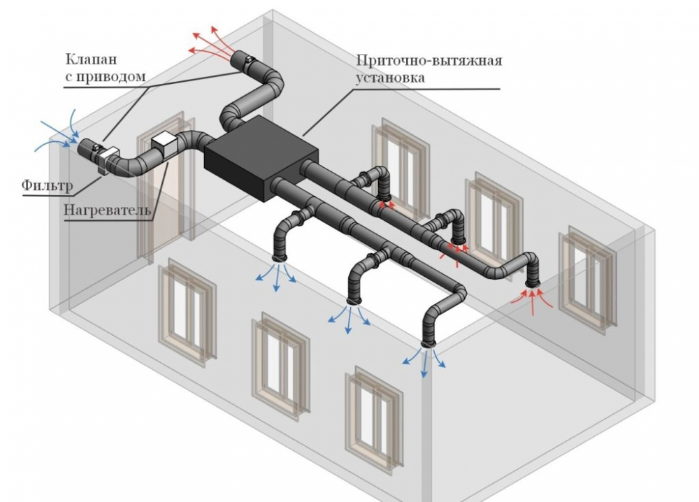 вентиляция, оснащение, установка вентиляции, вентиляция Самара, система, проектирование, этапы, монтаж вентиляции в Самаре