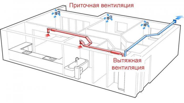 вытяжная вентиляция в Самаре, монтаж вентиляции, установка
